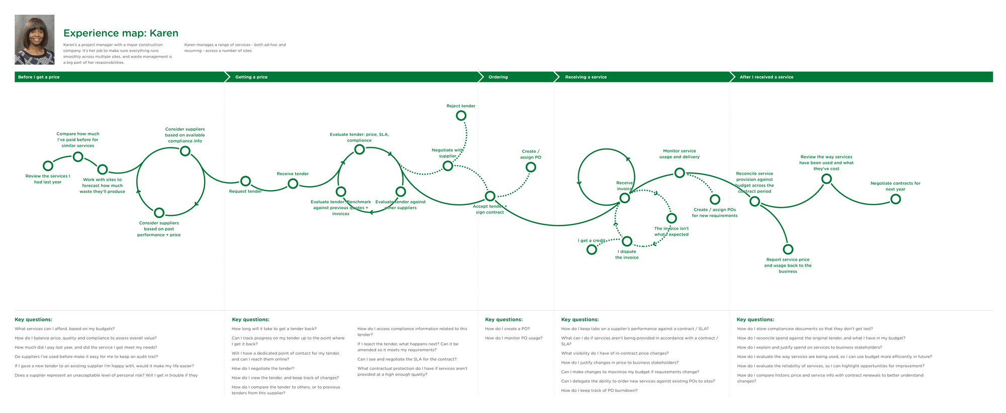 An experience map, with customer journey points connected by lines and key questions for each journey point listed underneath